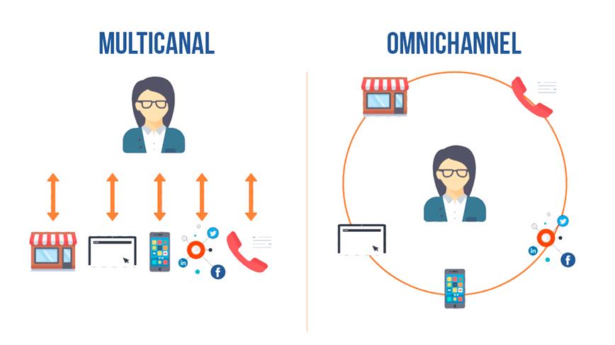 O que é atendimento omnichannel e como impacta a satisfação dos clientes